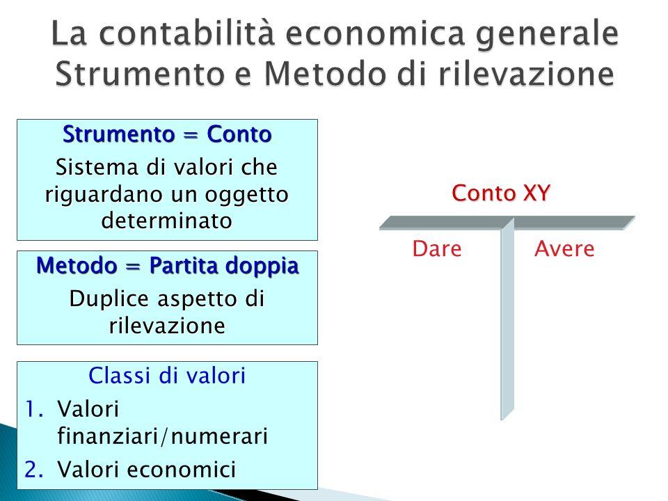 La contabilità economica generale Strumento e Metodo di rilevazione