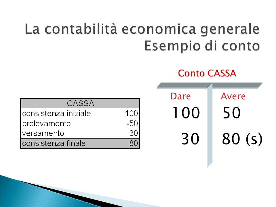 La contabilità economica generale Esempio di conto