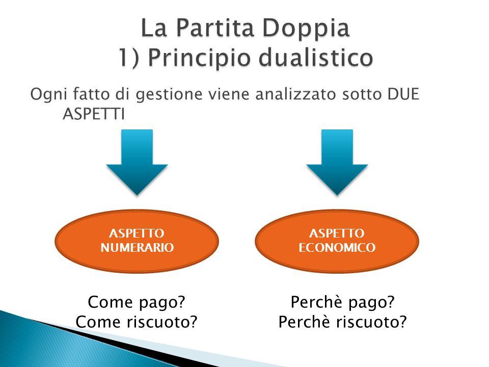 La Partita Doppia 1) Principio dualistico