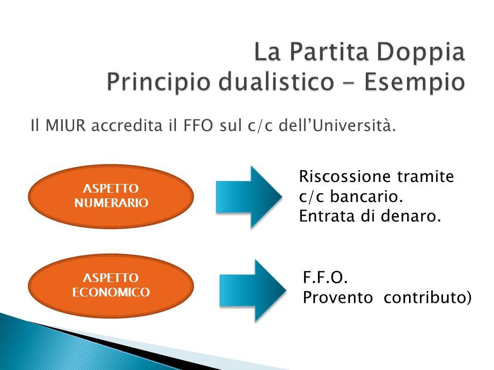 La Partita Doppia Principio dualistico - Esempio