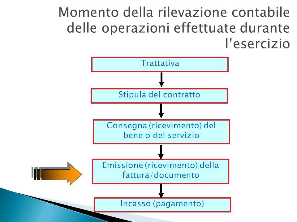 Momento della rilevazione contabile delle operazioni effettuate durante l'esercizio