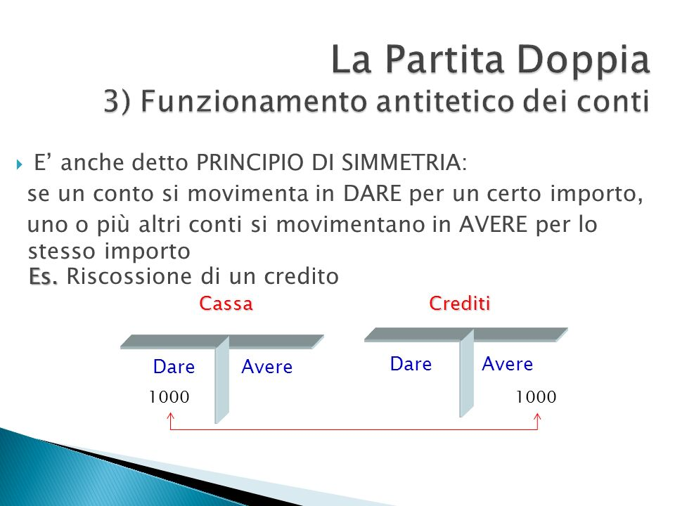 La Partita Doppia 3) Funzionamento antitetico dei conti