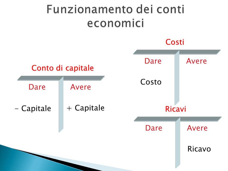Funzionamento dei conti economici