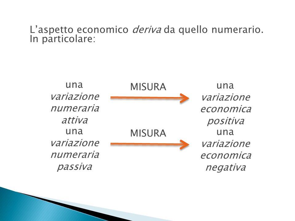 L'aspetto economico deriva da quello numerario. In particolare: