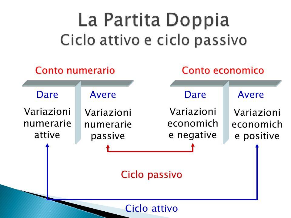 La Partita Doppia Ciclo attivo e ciclo passivo