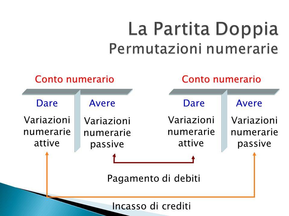 La Partita Doppia Permutazioni numerarie