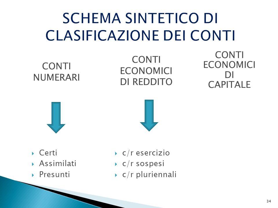 SCHEMA SINTETICO DI CLASIFICAZIONE DEI CONTI