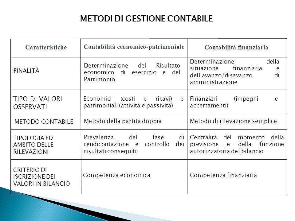 METODI DI GESTIONE CONTABILE