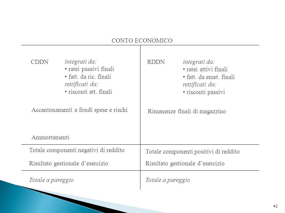 CONTO ECONOMICO CDDN. integrati da: ratei passivi finali. fatt. da ric. finali. rettificati da: