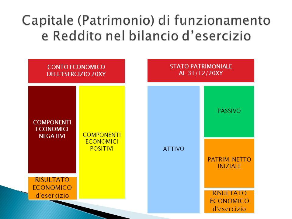 Capitale (Patrimonio) di funzionamento e Reddito nel bilancio d'esercizio