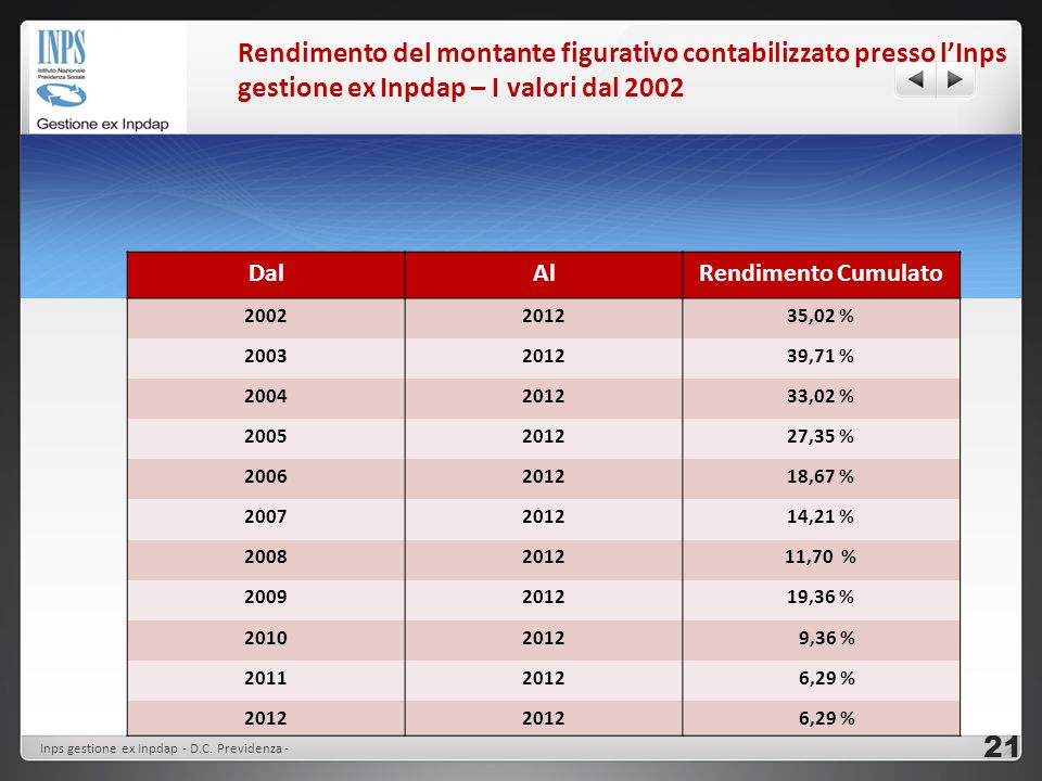 Rendimento del montante figurativo contabilizzato presso l'Inps gestione ex Inpdap – I valori dal 2002
