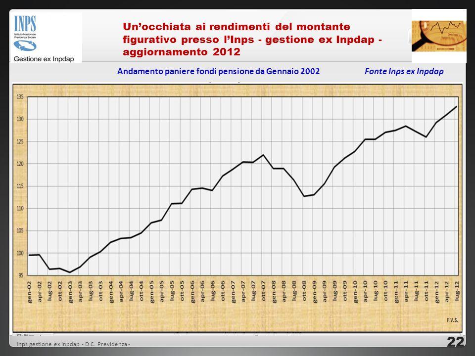 Un'occhiata ai rendimenti del montante figurativo presso l'Inps - gestione ex Inpdap - aggiornamento 2012