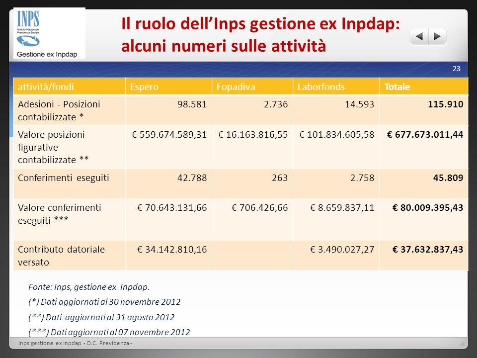 Il ruolo dell'Inps gestione ex Inpdap: alcuni numeri sulle attività