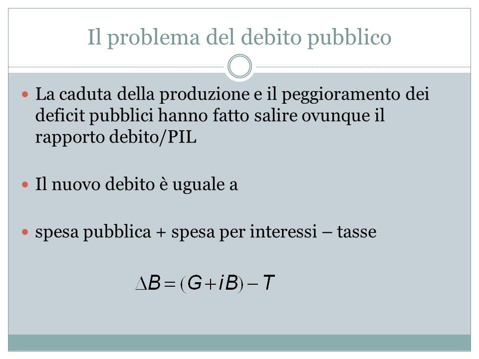 Il problema del debito pubblico