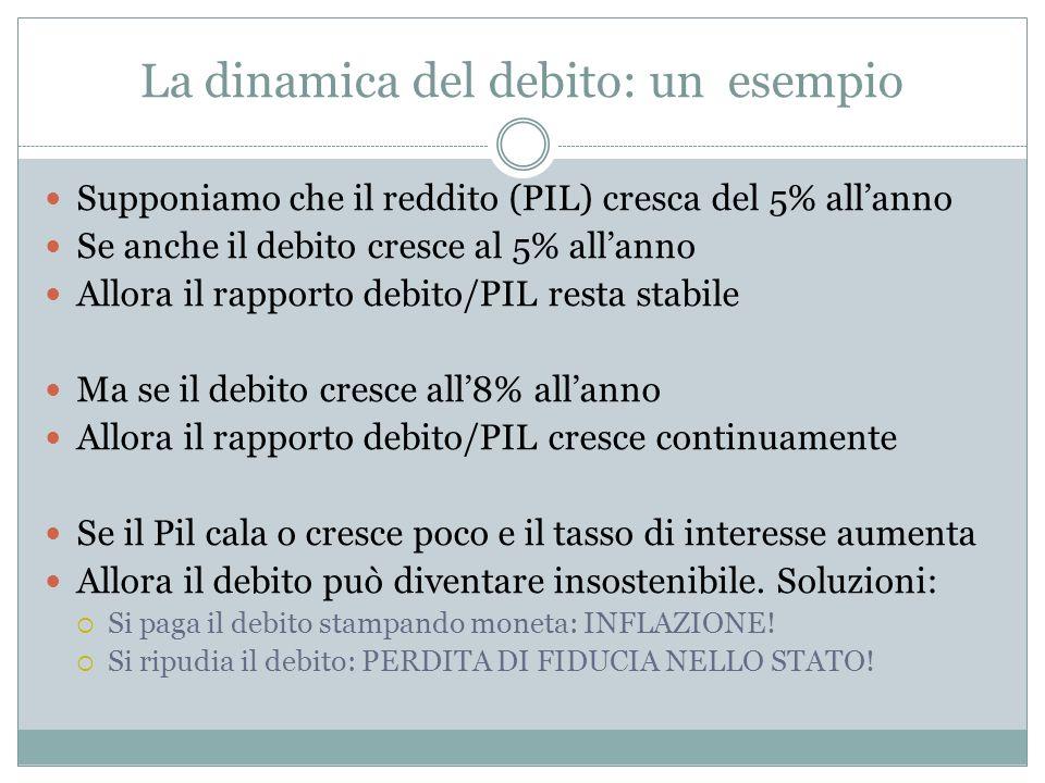 La dinamica del debito: un esempio