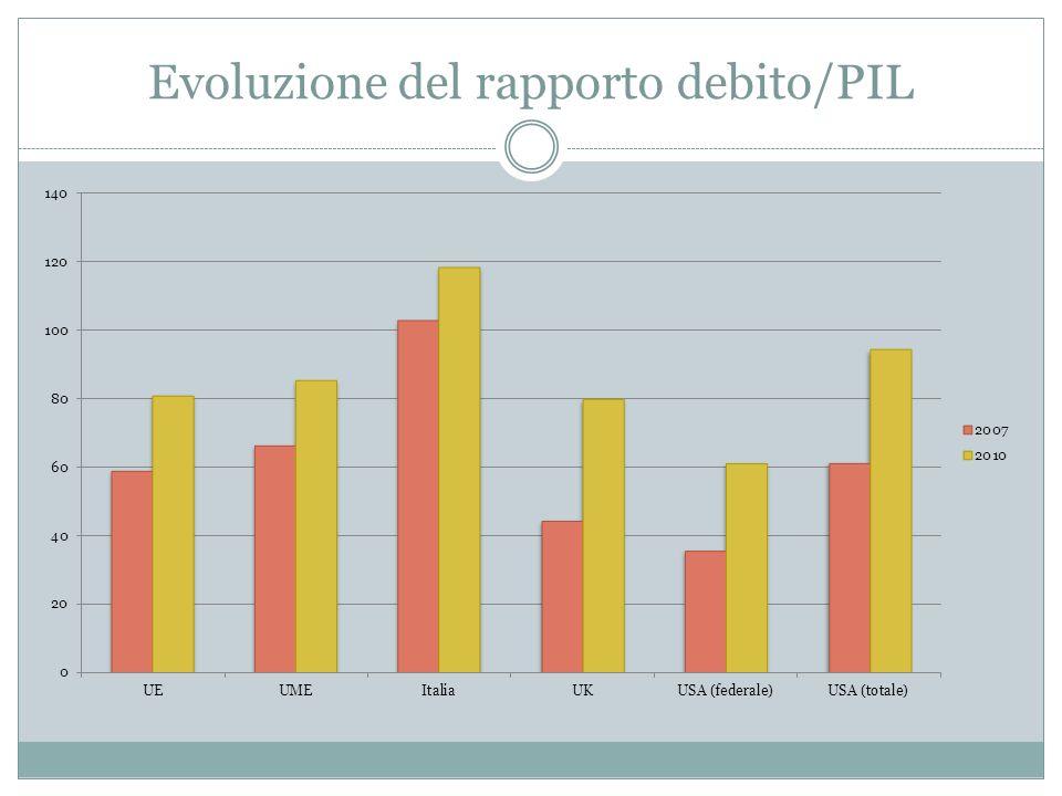 Evoluzione del rapporto debito/PIL