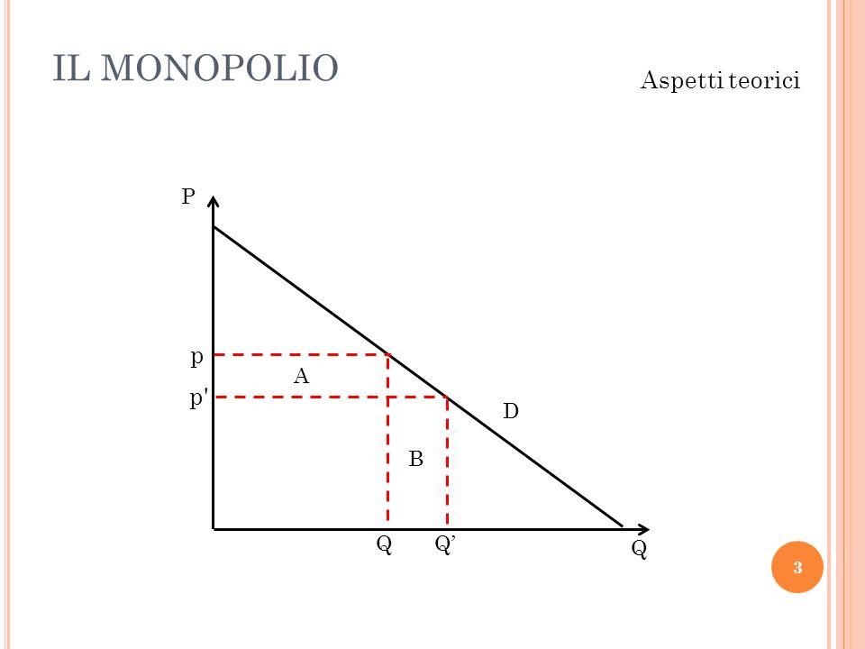 IL MONOPOLIO Aspetti teorici P p A p D B Q Q' Q