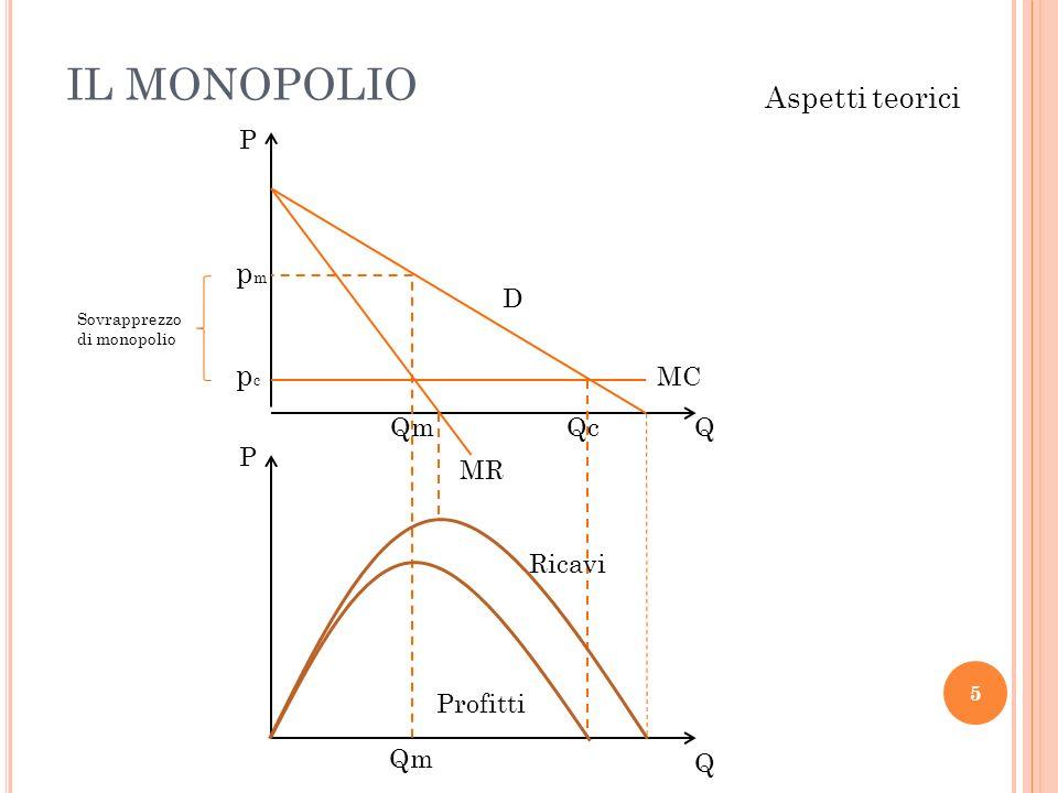 IL MONOPOLIO Aspetti teorici pm pc P D MC Qm Qc Q P MR Ricavi Profitti
