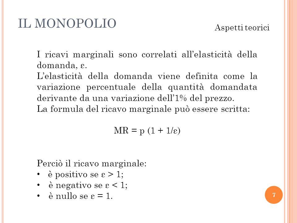 IL MONOPOLIO Aspetti teorici. I ricavi marginali sono correlati all'elasticità della domanda, ε.