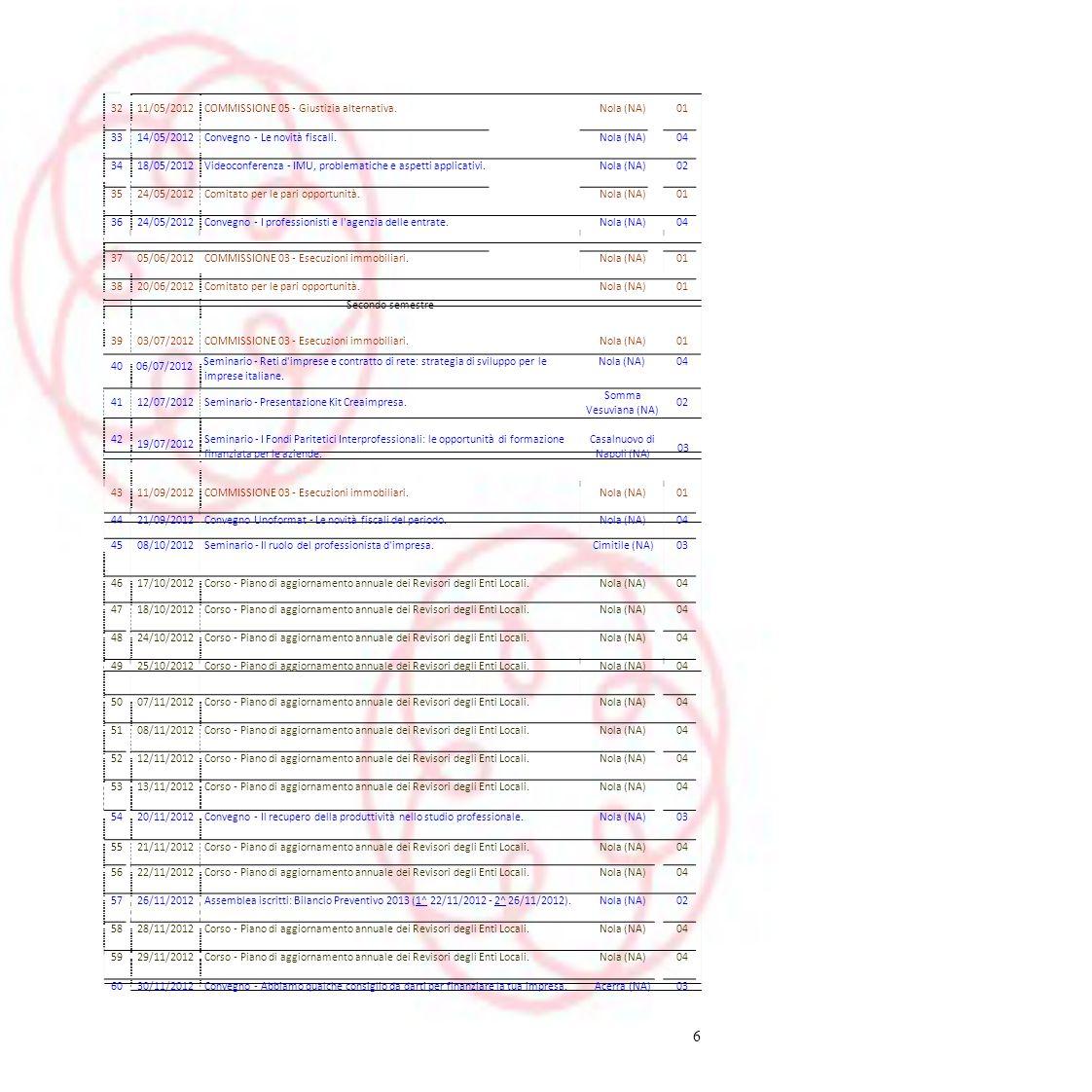 32 11/05/2012. COMMISSIONE 05 - Giustizia alternativa. Nola (NA) 01. 33. 14/05/2012. Convegno - Le novità fiscali.