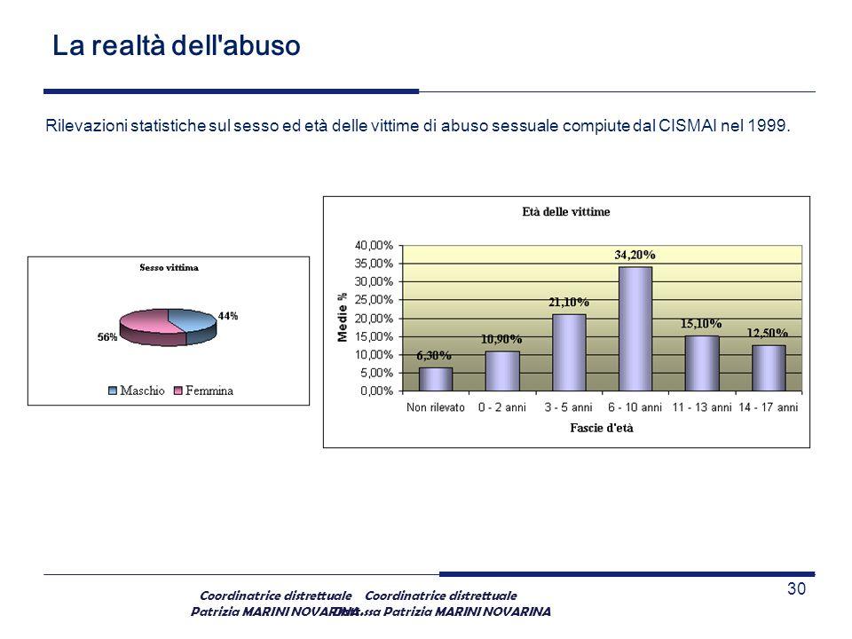 La realtà dell abuso Rilevazioni statistiche sul sesso ed età delle vittime di abuso sessuale compiute dal CISMAI nel 1999.