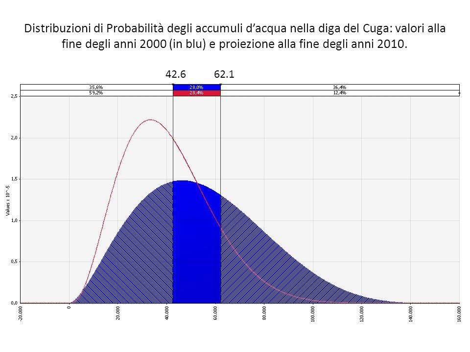Distribuzioni di Probabilità degli accumuli d'acqua nella diga del Cuga: valori alla fine degli anni 2000 (in blu) e proiezione alla fine degli anni 2010.