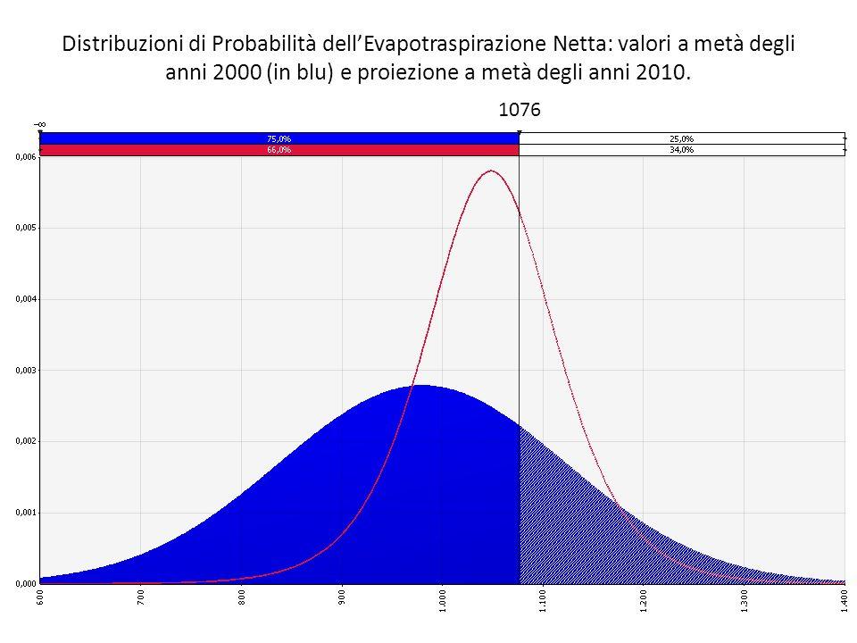 Distribuzioni di Probabilità dell'Evapotraspirazione Netta: valori a metà degli anni 2000 (in blu) e proiezione a metà degli anni 2010.