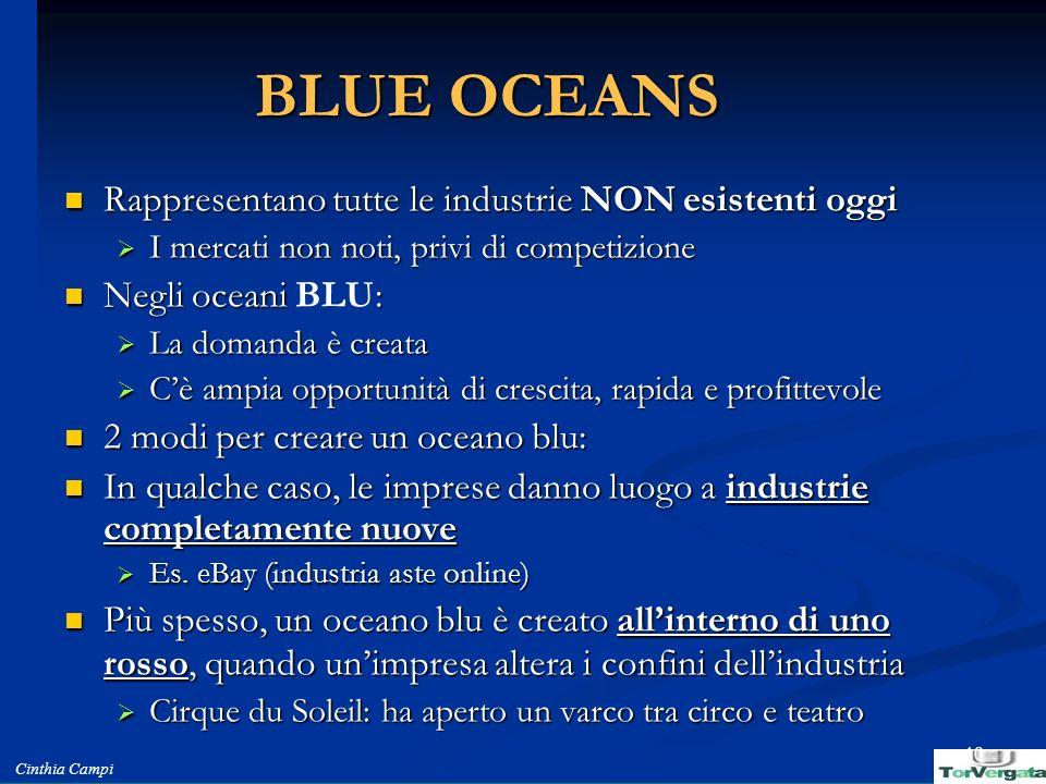 BLUE OCEANS Rappresentano tutte le industrie NON esistenti oggi