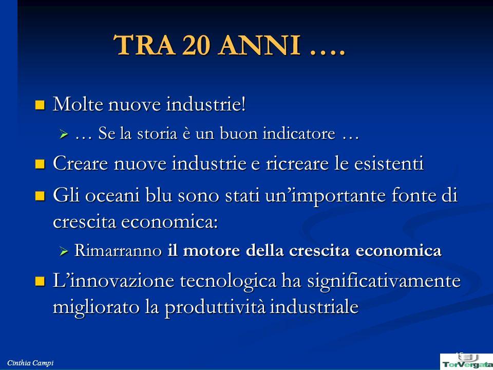 TRA 20 ANNI …. Molte nuove industrie!