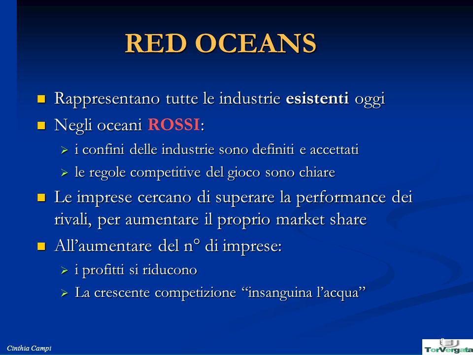 RED OCEANS Rappresentano tutte le industrie esistenti oggi