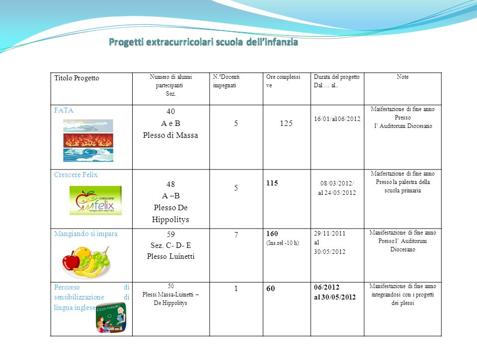 Progetti extracurricolari scuola dell'infanzia