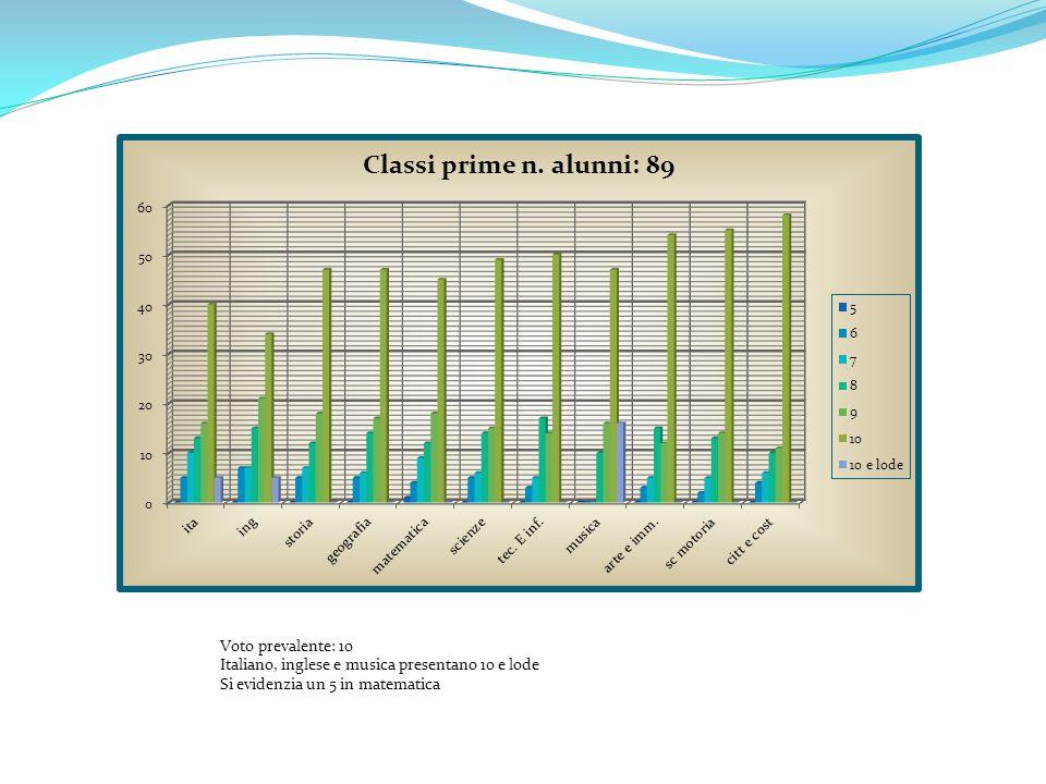 Voto prevalente: 10 Italiano, inglese e musica presentano 10 e lode Si evidenzia un 5 in matematica