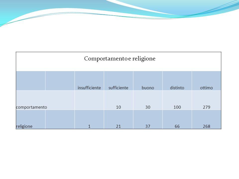 Comportamento e religione