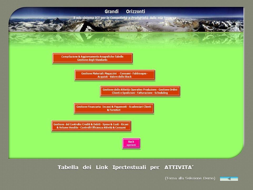 Tabella dei Link Ipertestuali per ATTIVITA'