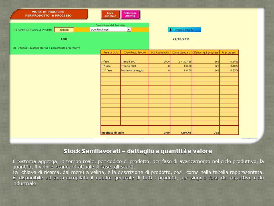 Stock Semilavorati – dettaglio a quantità e valore