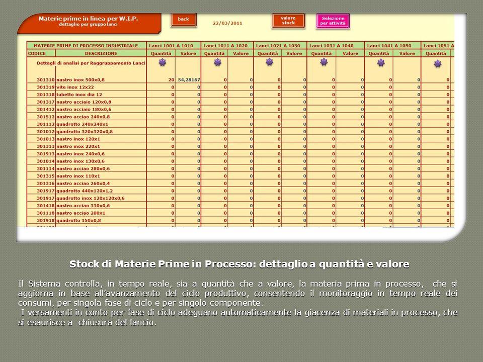 Stock di Materie Prime in Processo: dettaglio a quantità e valore