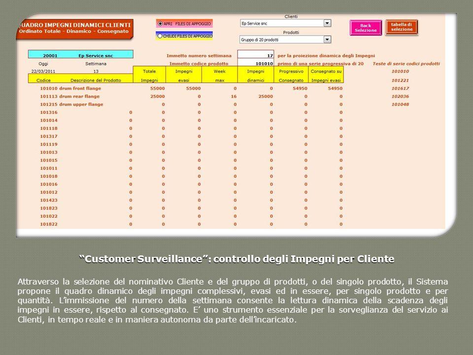 Customer Surveillance : controllo degli Impegni per Cliente