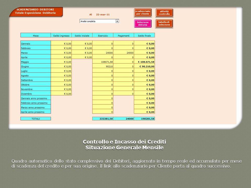 Controllo e Incasso dei Crediti Situazione Generale Mensile