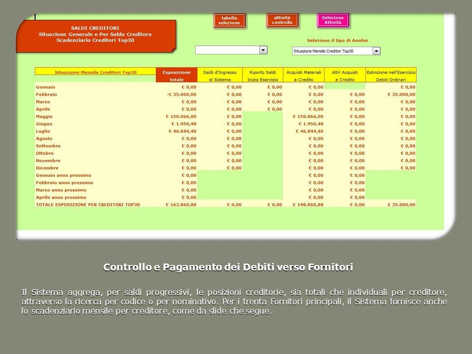 Controllo e Pagamento dei Debiti verso Fornitori