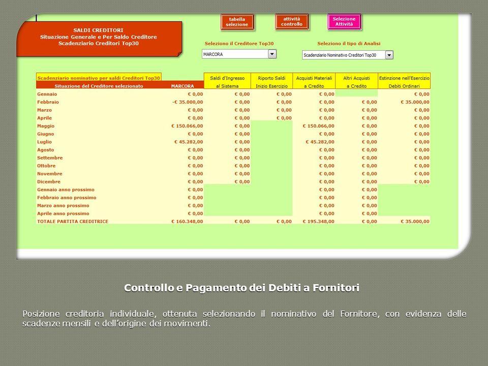 Controllo e Pagamento dei Debiti a Fornitori
