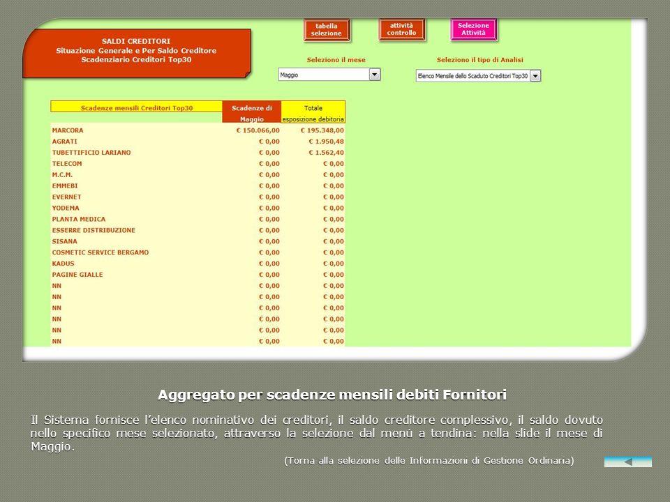 Aggregato per scadenze mensili debiti Fornitori