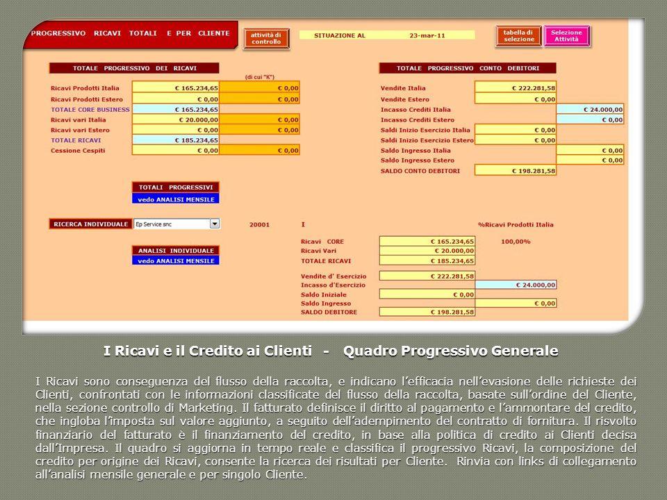 I Ricavi e il Credito ai Clienti - Quadro Progressivo Generale