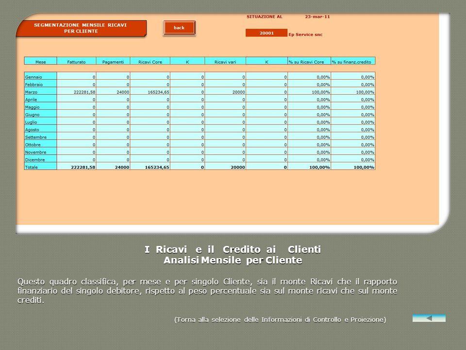 I Ricavi e il Credito ai Clienti Analisi Mensile per Cliente