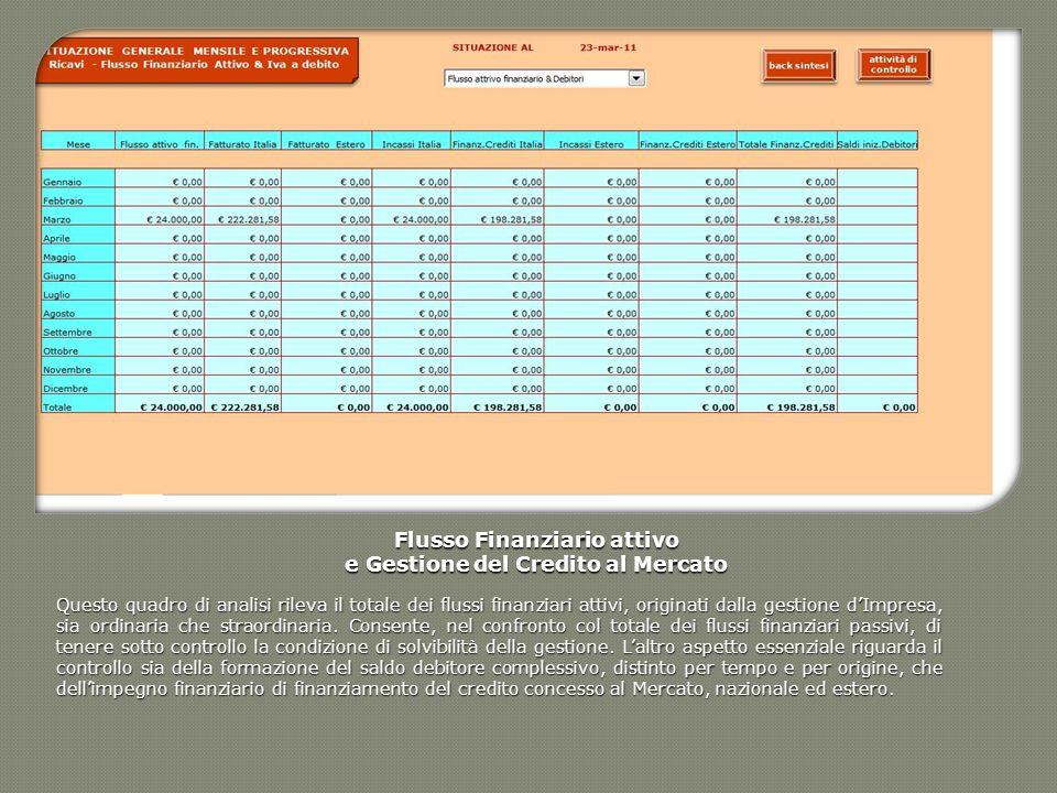 Flusso Finanziario attivo e Gestione del Credito al Mercato