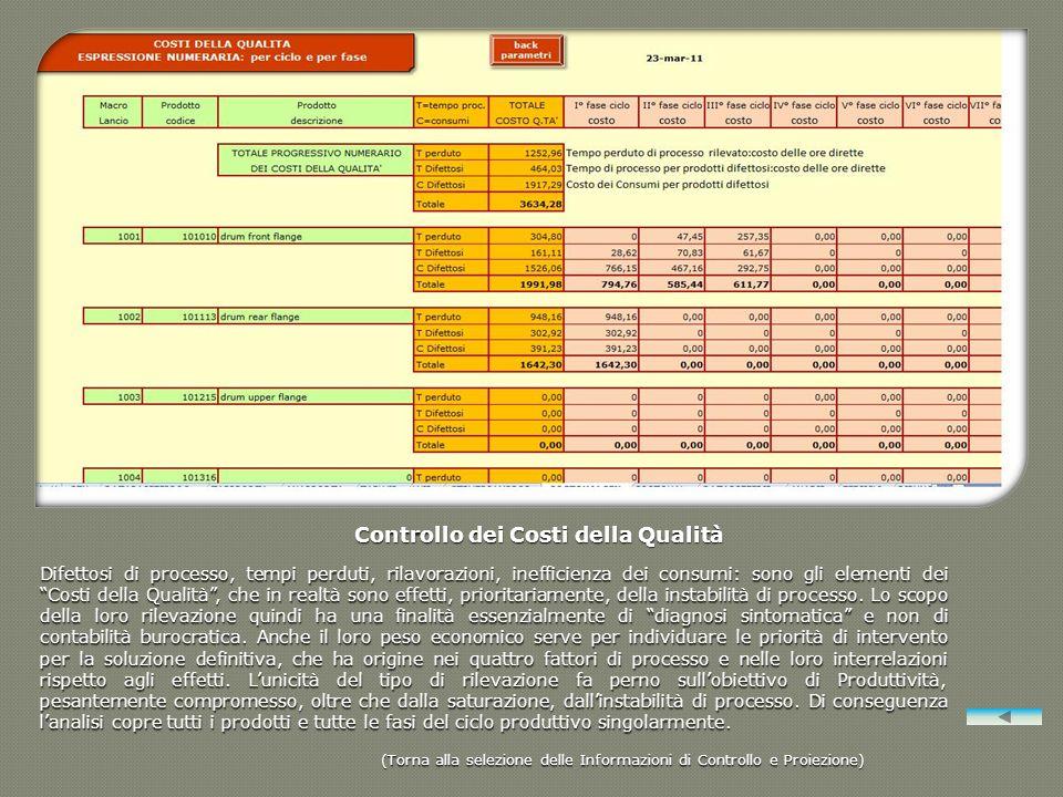 Controllo dei Costi della Qualità