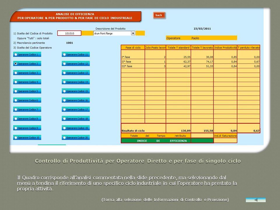 Controllo di Produttività per Operatore Diretto e per fase di singolo ciclo