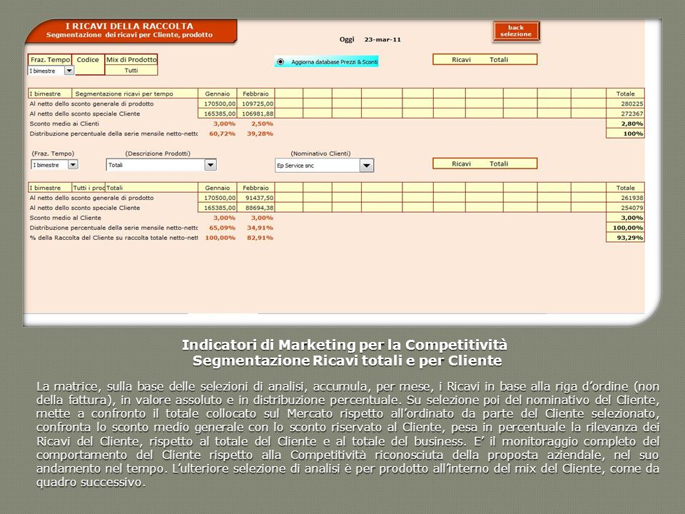 Indicatori di Marketing per la Competitività