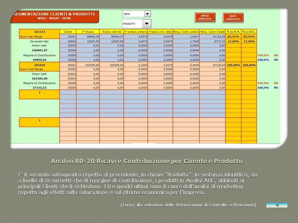 Analisi 80-20 Ricavi e Contribuzione per Cliente e Prodotto