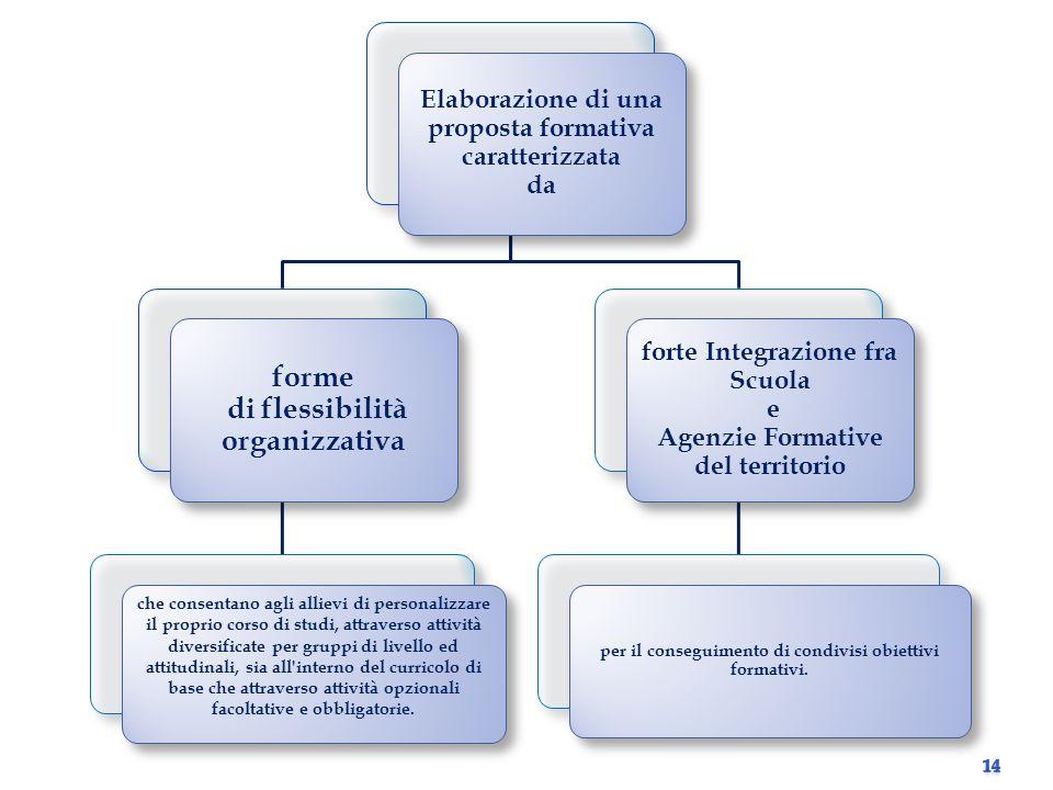 forme di flessibilità organizzativa
