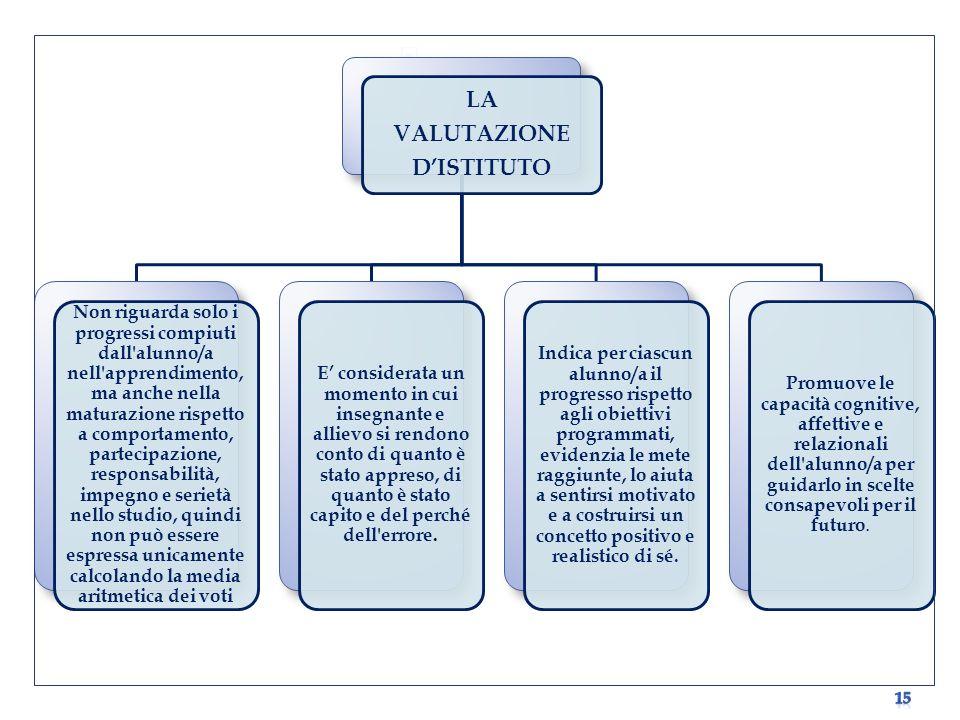 LA VALUTAZIONE D'ISTITUTO